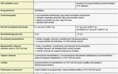 TNC 620 és 320 leírás